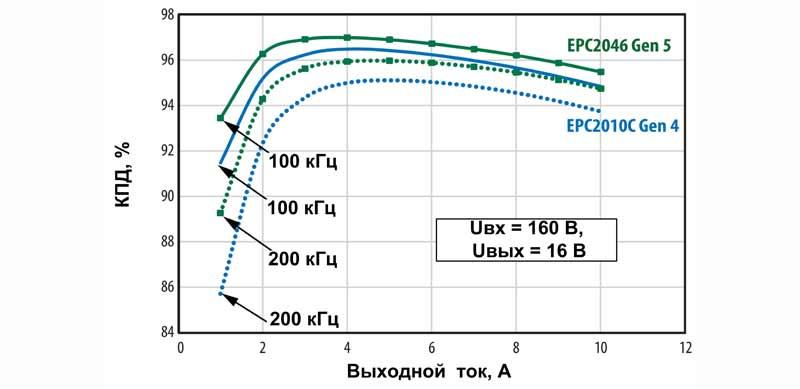 Сравнение КПД понижающего преобразователя на базе eGaN-транзисторов поколений Gen4 и Gen5