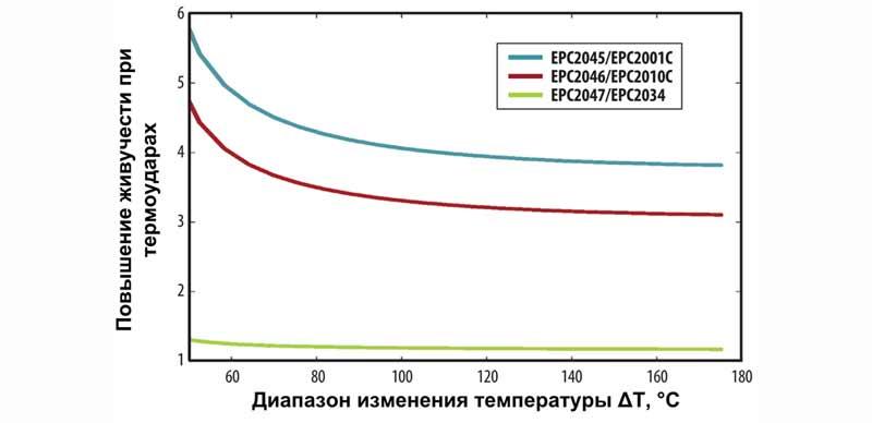 Транзисторы Gen5 более устойчивы к перепадам температур