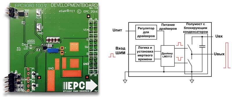 Внешний вид и структура оценочного набора EPC9080