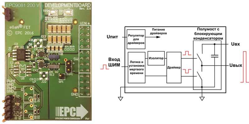 Внешний вид и структура оценочного набора EPC9081