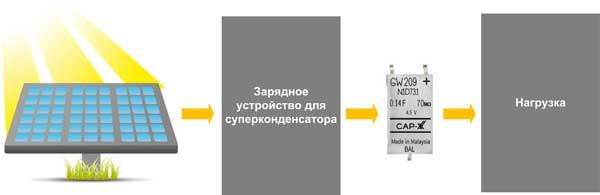 Использование суперконденсаторов для накопления солнечной энергии