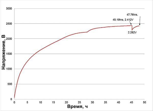 Зарядная кривая суперконденсатора GA109 при силе света 100 лк