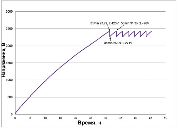 Зарядная кривая суперконденсатора GA109 при силе света 650 лк