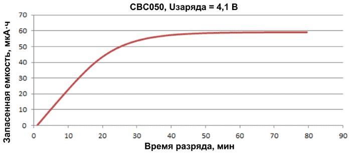Зарядная кривая для EnerChip CBC050-BDC