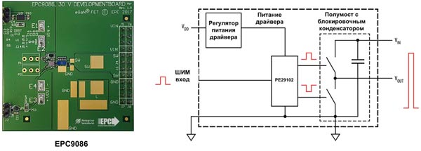 Внешний вид и структура отладочного набора EPC9086 от EPC