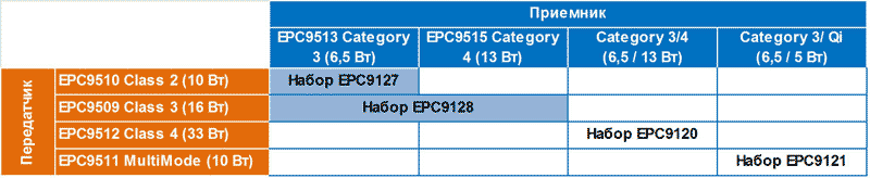 Состав оценочных наборов для систем беспроводной передачи мощности от EPC