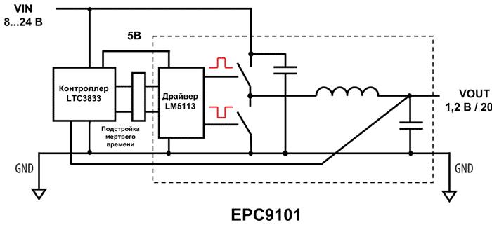 Структура отладочной платы EPC9101 от EPC