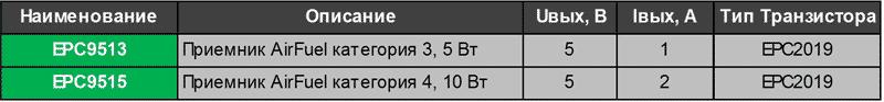 Беспроводные приемники для стандарта AirFuel от EPC