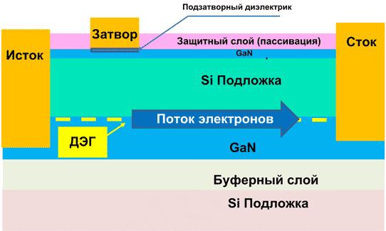 Структура GaN HEMT