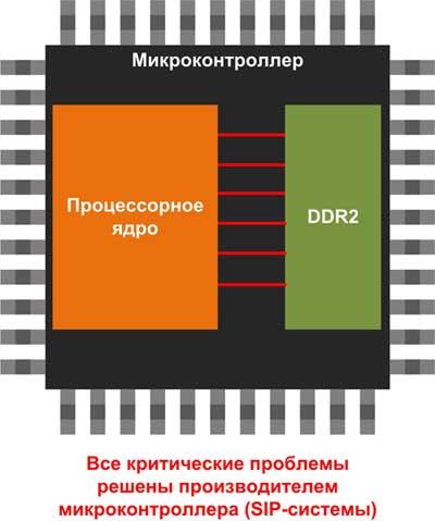 При разработке микроконтроллера со встроенной ОЗУ, производитель берет на себя все самые сложные проблемы