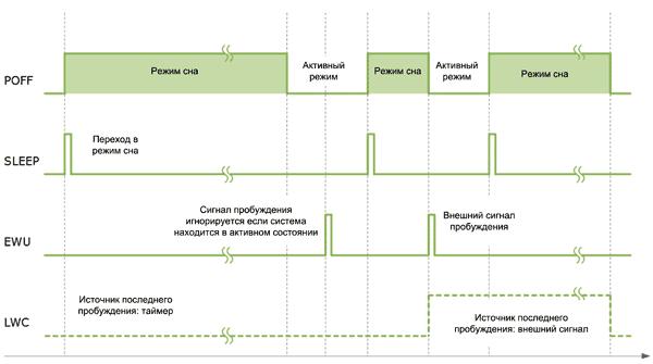Временная диаграмма работы рассматриваемой схемы
