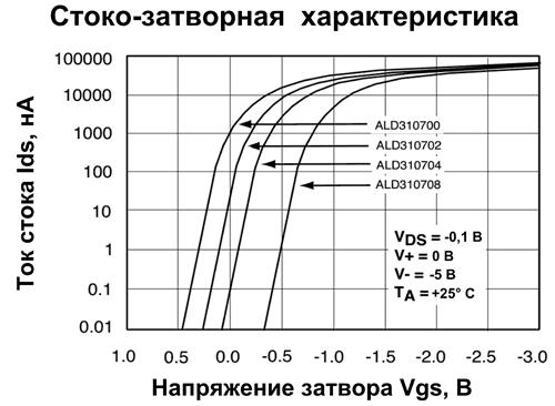Вид стоко-затворных характеристик ALD310700A/ALD310700 поясняет, как новые транзисторы могут помочь в создании низковольтных схем, использующих источники питания с напряжениями менее +0,5 В