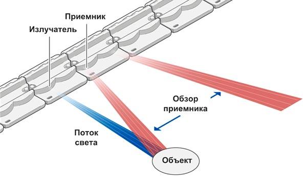 Принцип работы оптических датчиков zForce