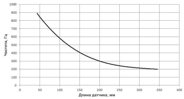 Частота опроса в оптических модулях zForce AIR