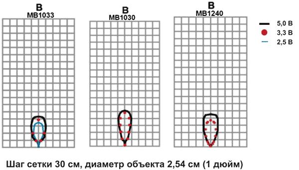 Диаграммы обнаружения объекта типа B (металлический цилиндр диаметром 2,54 см) для ультразвуковых датчиков MB1033, MB1030, MB1240