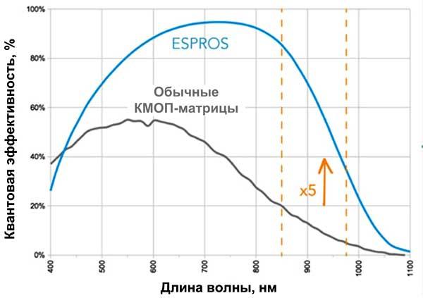 Высокая чувствительность – важное достоинство матриц Espros