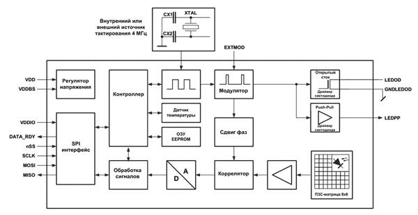 Структура светочувствительного SOC-модуля epc611
