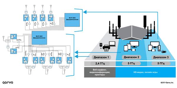 Высокоуровневая архитектура Wi-Fi-приложения (8 антенн 4x4 MU-MIMO, формирование потока)