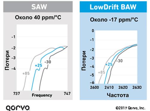Графики потерь в SAW и BAW