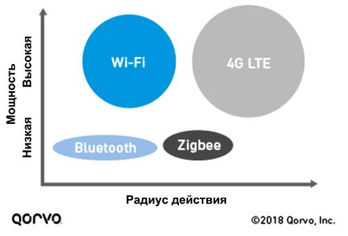 Характеристики современных беспроводных технологий