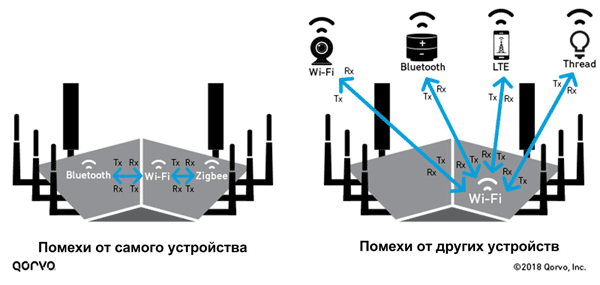 Беспроводные устройства могут страдать как от собственных помех, так и от помех, создаваемых сигналами других беспроводных устройств
