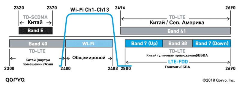 Взаимное влияние LTE и Wi-Fi может возникнуть как на нижней, так и на верхней границе диапазона 2,4 ГГц.