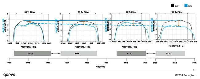 Частотные характеристики BAW-фильтров