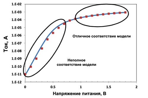 Рис. 2. Традиционные математические модели плохо описывают работу в субпороговом диапазоне напряжений, так как эта область соответствует «выключенному» состоянию транзистора