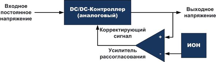 Типовой аналоговый преобразователь напряжения использует замкнутую цепь обратной связи для стабилизации выходного напряжения при изменении входного напряжения или нагрузки