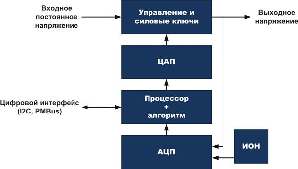 Программируемый преобразователь напряжения с полностью цифровым управлением