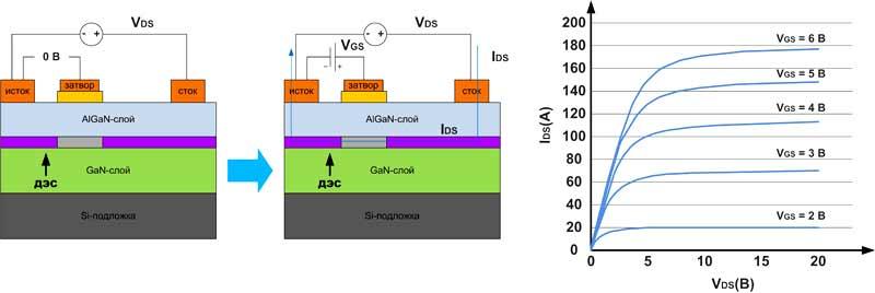 GaN-транзистор выполнен на кремниевой подложке