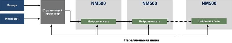 Расширение нейронной сети за счет каскадирования процессоров NM500