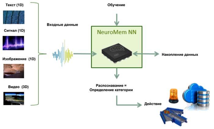 CM1K и NM500 могут работать в двух основных режимах: обучение и распознавание