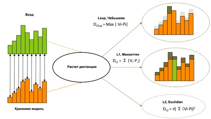 Для вычисления дистанции NM500 использует алгоритмы L1 (Manhattan) и Lsup