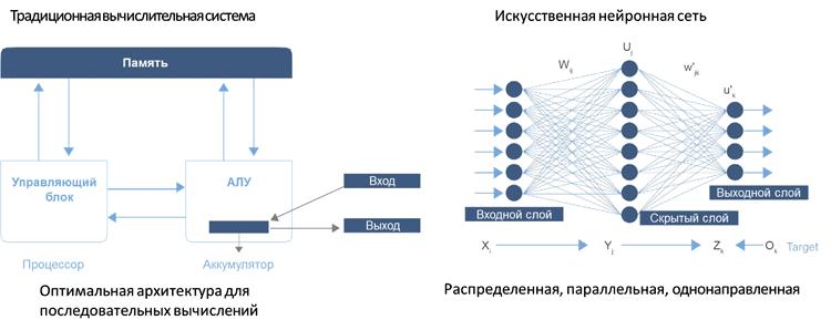Рис. 2. Сравнение традиционной вычислительной системы и нейронной вычислительной сети [1]