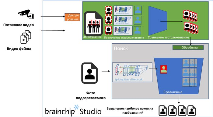 Принцип работы BrainChip Studio