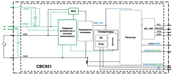 В составе CBC921 присутствует не только RTC, но и зарядное устройство, система управления питанием со встроенным АЦП, силовые ключи, RC-генератор, коммуникационные интерфейсы