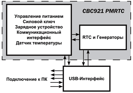 Блок схема демонстрационного набора CBC-EVAL-14