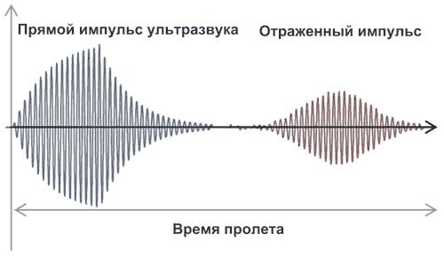 Ультразвуковые датчики расстояния выполняют измерение времени пролета прямого и отраженного ультразвука