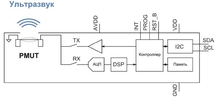 Структурная схема датчиков CH-101 и CH-201
