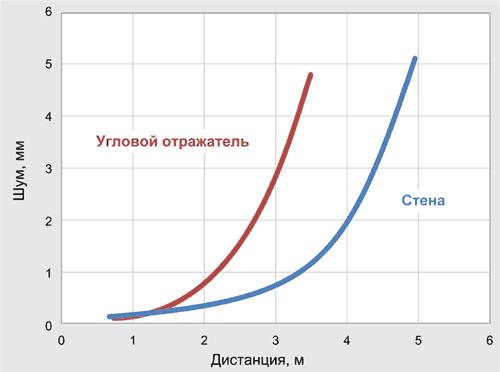 График собственных шумов для CH-201