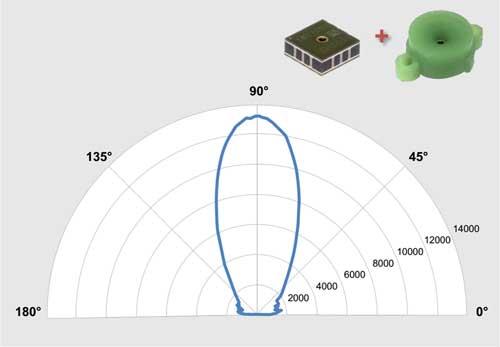Датчики имеют угол обзора до 180 градусов. Ограничить диаграмму направленности помогают внешние звуководы