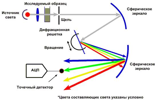 Схема измерения спектральных составляющих с одним приемником