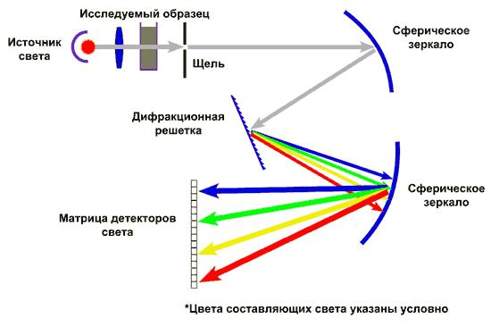 Применение линейной сборки ИК-датчиков от Pyreos