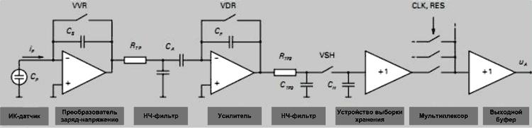 Преобразование сигналов ИК-датчиков в микросхемах спектрометров