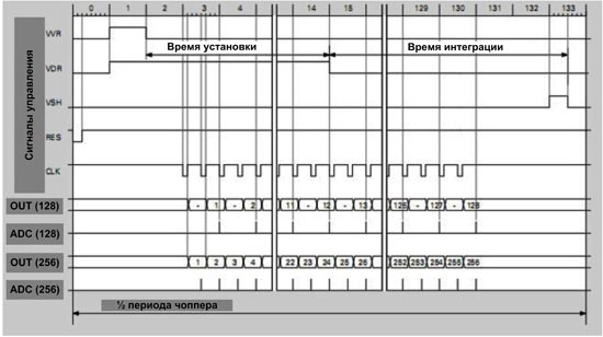 Диаграмма опроса датчиков
