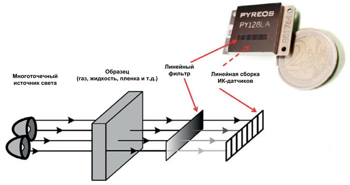 Схема измерений, использующая линейку ИК-источников