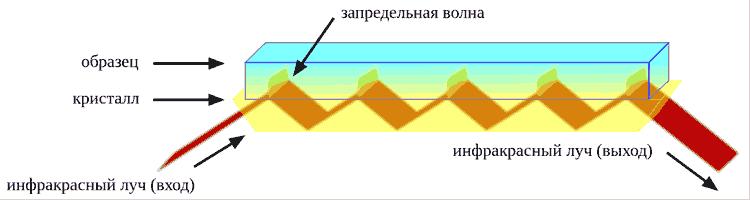 Оптический путь ИК-излучения в кристалле НПВО