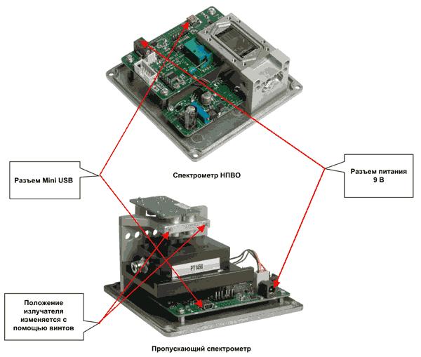 Отладочные наборы для спектрометров от Pyreos