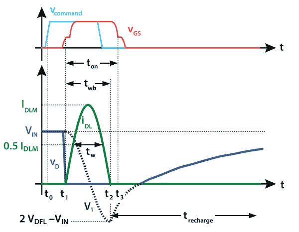 Осциллограммы токов и напряжений емкостного резонансного лазерного драйвера